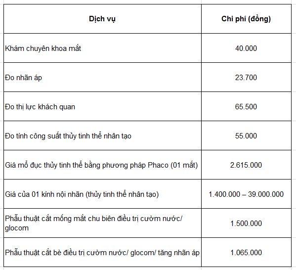 Bảng chi phí mổ đục thủy tinh thể tại viện mắt TP HCM